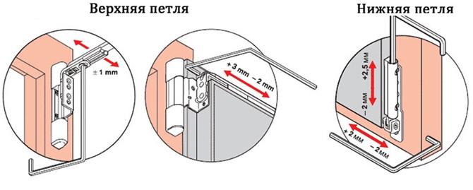 Регулировка пластиковых дверей при провисании створки